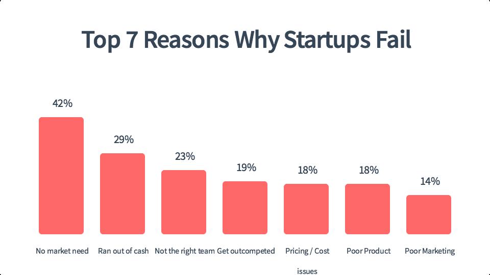reasons startup fail